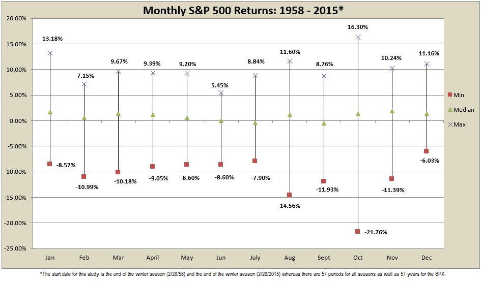 Monthly Range of S&P 500 Returns