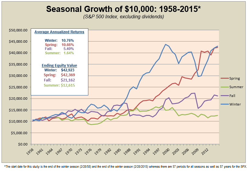 Season Growth of $10,000