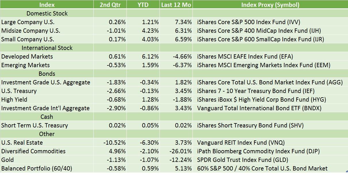 2015 Q2 Index Returns