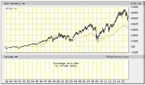 RUT vs SPX Chart - Cropped