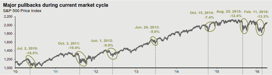 Major Pullbacks this market cycle