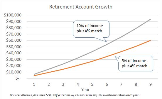 retirement-acct-growth