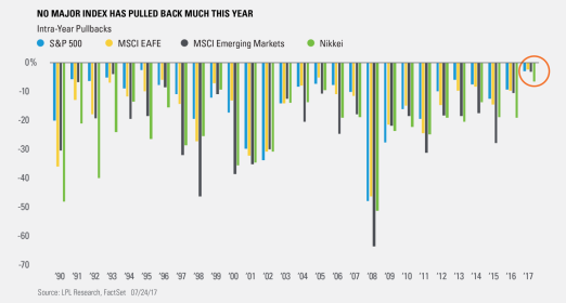 Largest intrayear market pullbacks since 1990