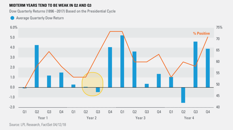 Midterm Years Tend to be Weak in Q2 & Q3