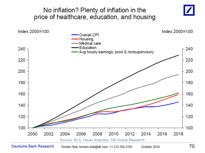 Education, Medical Care, Housing and Wage Inflation since 2000