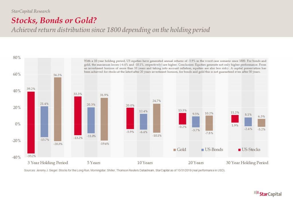 Stocks Bonds & Gold Performance 1800 - 2019