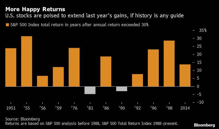 S&P 500 Index total return in years after annual return exceeded 30%
